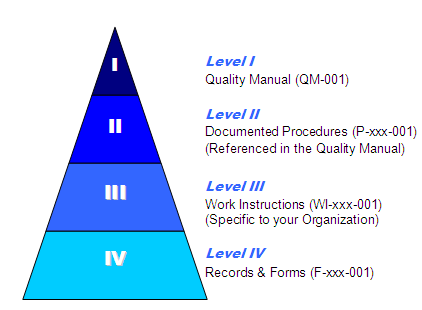 ISO 9000 process
