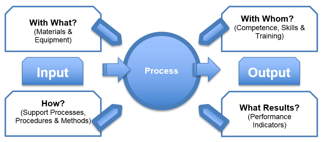 Processes Procedures And Work Instructions 9000 Store