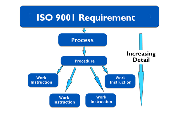 iso 9001 requirements to process, procedures and work instructions
