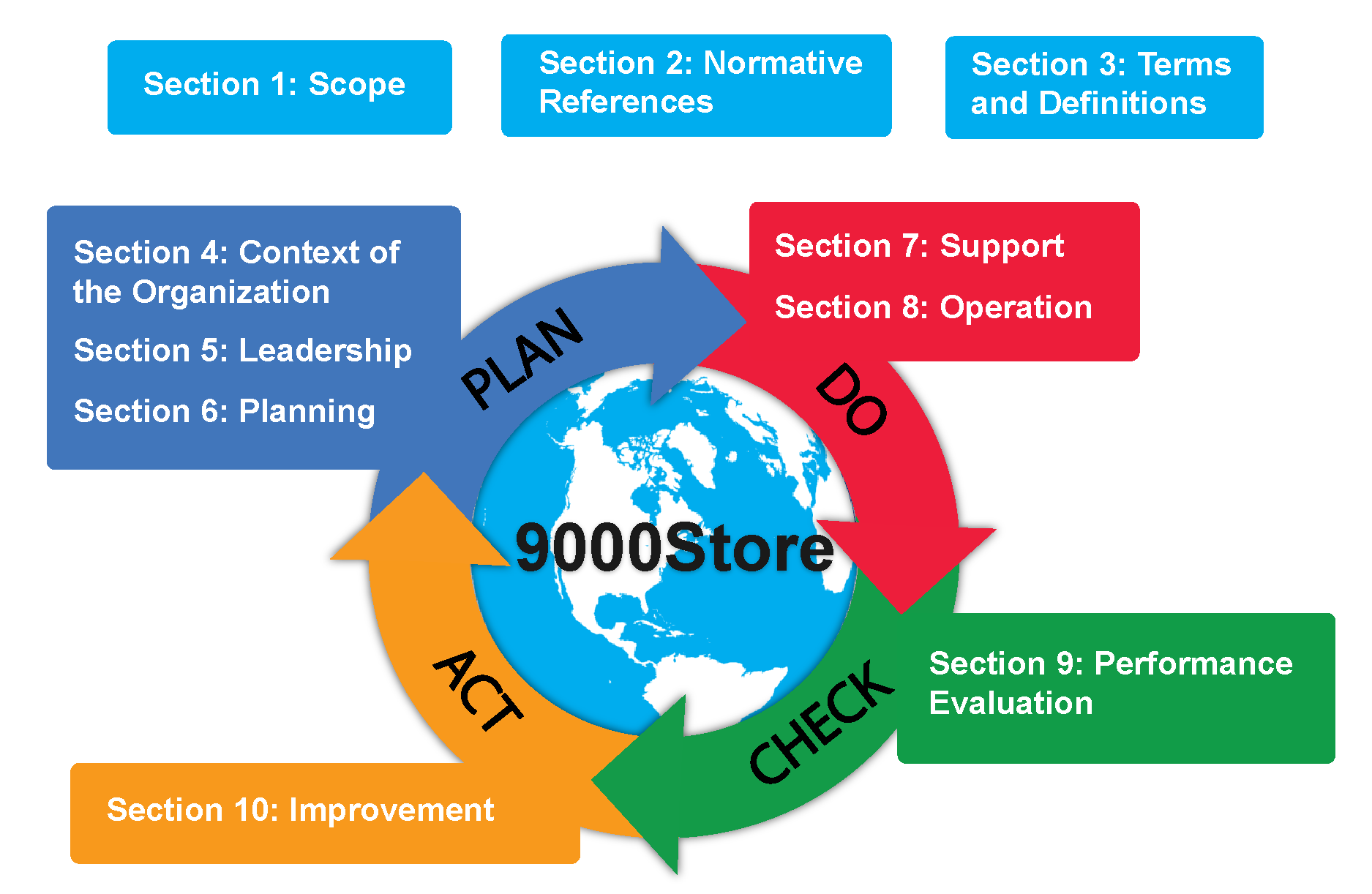 ISO 9001:2015 Requirements - Summary of Each Section